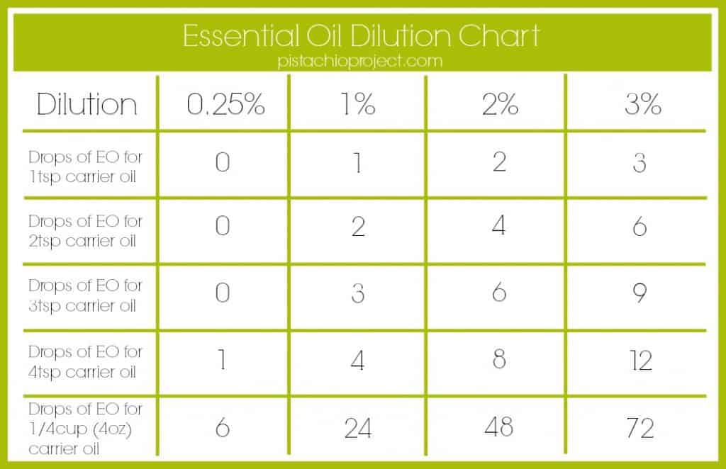 Essential Oil Dilution Chart